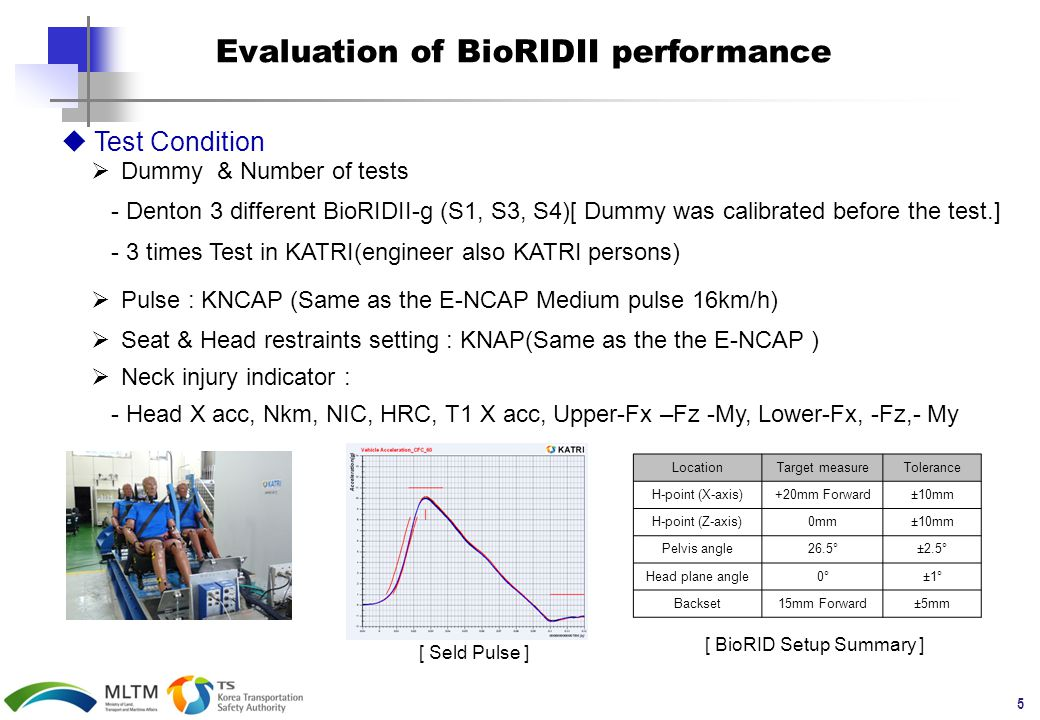 5 Evaluation of BioRIDII performance  Test Condition  Dummy & Number of tests - Denton 3 different BioRIDII-g (S1, S3, S4)[ Dummy was calibrated before the test.] - 3 times Test in KATRI(engineer also KATRI persons)  Pulse : KNCAP (Same as the E-NCAP Medium pulse 16km/h)  Seat & Head restraints setting : KNAP(Same as the the E-NCAP )  Neck injury indicator : - Head X acc, Nkm, NIC, HRC, T1 X acc, Upper-Fx –Fz -My, Lower-Fx, -Fz,- My LocationTarget measureTolerance H-point (X-axis)+20mm Forward±10mm H-point (Z-axis)0mm±10mm Pelvis angle26.5°±2.5° Head plane angle0°0°±1° Backset15mm Forward±5mm [ BioRID Setup Summary ] [ Seld Pulse ]