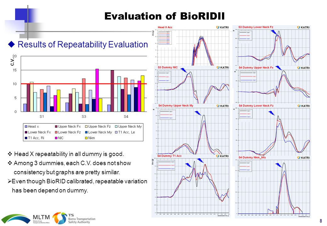 8 Evaluation of BioRIDII  Results of Repeatability Evaluation C.V.