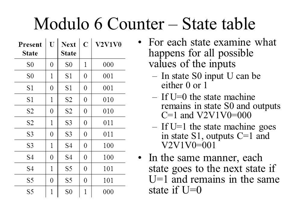 Modulo 6 Counter – Next State Logic (i) N2 = P2P0' + P2U' +P1P0U N1 = P1P0' + P1U' + P2'P1'P0U N0 = P0'U + P0U'