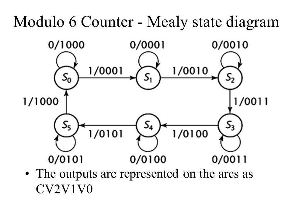 Modulo 6 Counter Analysis The modulo 6 counter (consider Moore machine implementation) has six states with binary state values from 000 to 101 The state value is stored in the register of the finite state machine hardware; an unused state is entered when an unused state is stored in this register; The unused states for this design example are 110 and 111