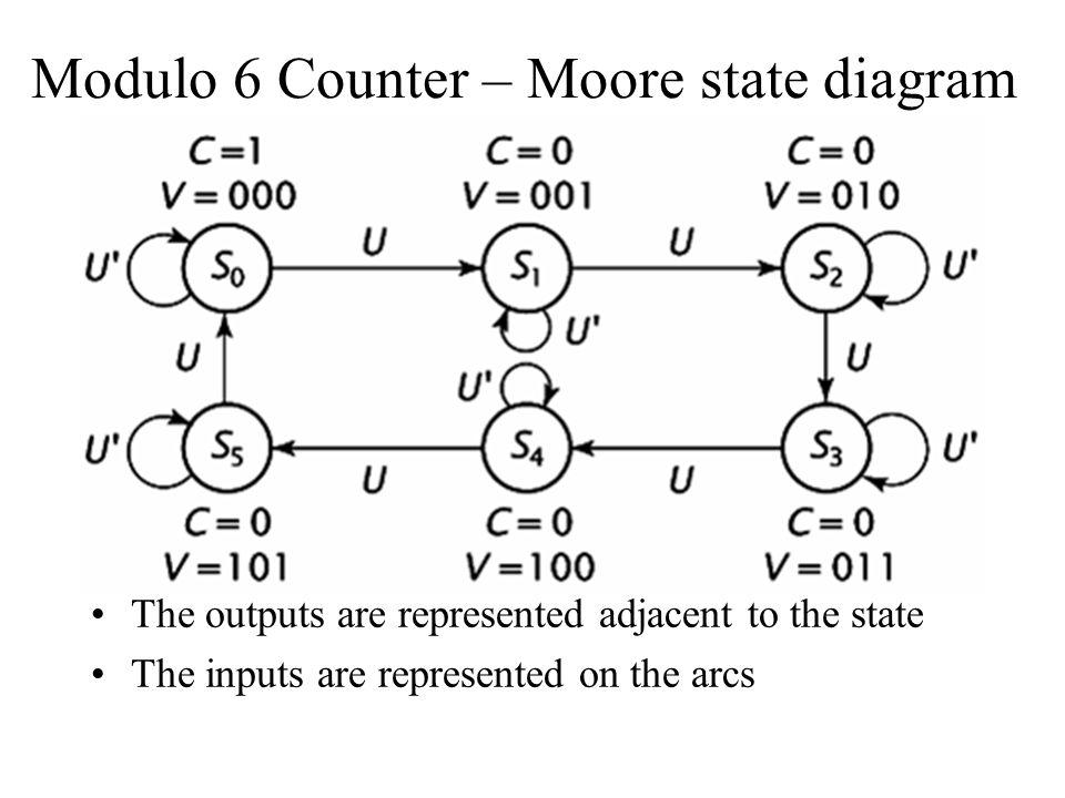 String Checker – Mealy Machine M = P1P0I' P0I 00011110 P2P1 0000 0 0 010001 110001 100000 M P2P1P0IM 00000 10 00100 10 01000 10 01101 10 10000 10 10100 10 11000 10 11101 10