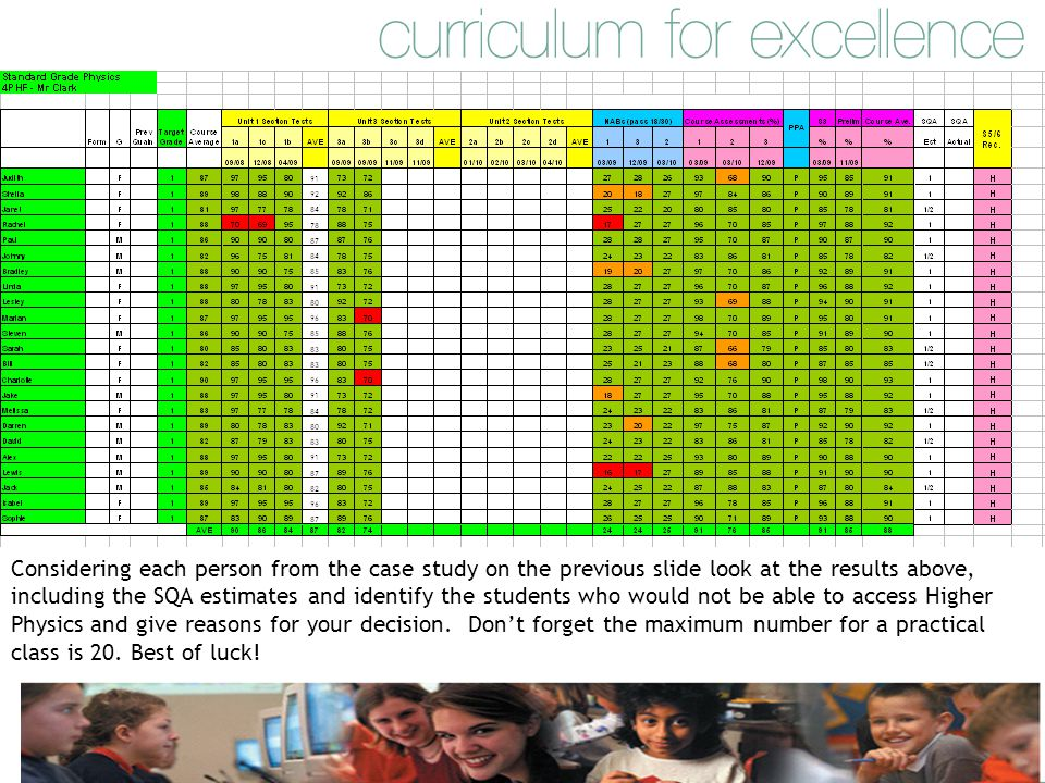 Considering each person from the case study on the previous slide look at the results above, including the SQA estimates and identify the students who would not be able to access Higher Physics and give reasons for your decision.