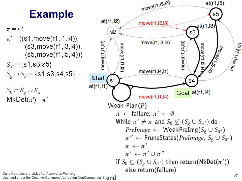 Dana Nau: Lecture slides for Automated Planning Licensed under the Creative Commons Attribution-NonCommercial-ShareAlike License: http://creativecommons.org/licenses/by-nc-sa/2.0/ 27 Example Goal Start π =  π = {( s1,move(r1,l1,l4)), ( s3,move(r1,l3,l4)), (s5,move(r1,l5,l4)) } S π = { s1,s3,s5 } S g  S π = { s1,s3,s4,s5 } S 0  S g  S π MkDet (π ) = π s5 s3 s4 2 s1 Weak