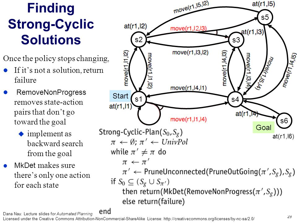 Dana Nau: Lecture slides for Automated Planning Licensed under the Creative Commons Attribution-NonCommercial-ShareAlike License: http://creativecommons.org/licenses/by-nc-sa/2.0/ 29 Finding Strong-Cyclic Solutions Once the policy stops changing, If it's not a solution, return failure RemoveNonProgress removes state-action pairs that don't go toward the goal  implement as backward search from the goal MkDet makes sure there's only one action for each state Goal Start s5 s3 s4 s2 2 s1 s6 at(r1,l6)