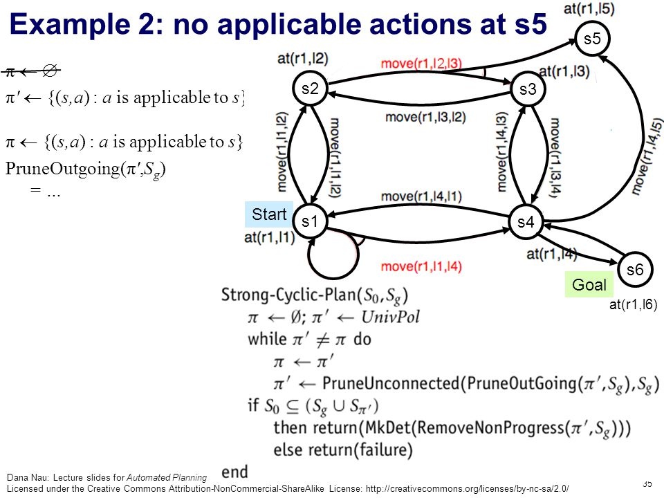 Dana Nau: Lecture slides for Automated Planning Licensed under the Creative Commons Attribution-NonCommercial-ShareAlike License: http://creativecommons.org/licenses/by-nc-sa/2.0/ 35 π   π  {(s,a) : a is applicable to s} π  {(s,a) : a is applicable to s} PruneOutgoing(π ,S g ) = … Goal Start s3 s4 s2 2 s1 s6 at(r1,l6) s5 Example 2: no applicable actions at s5