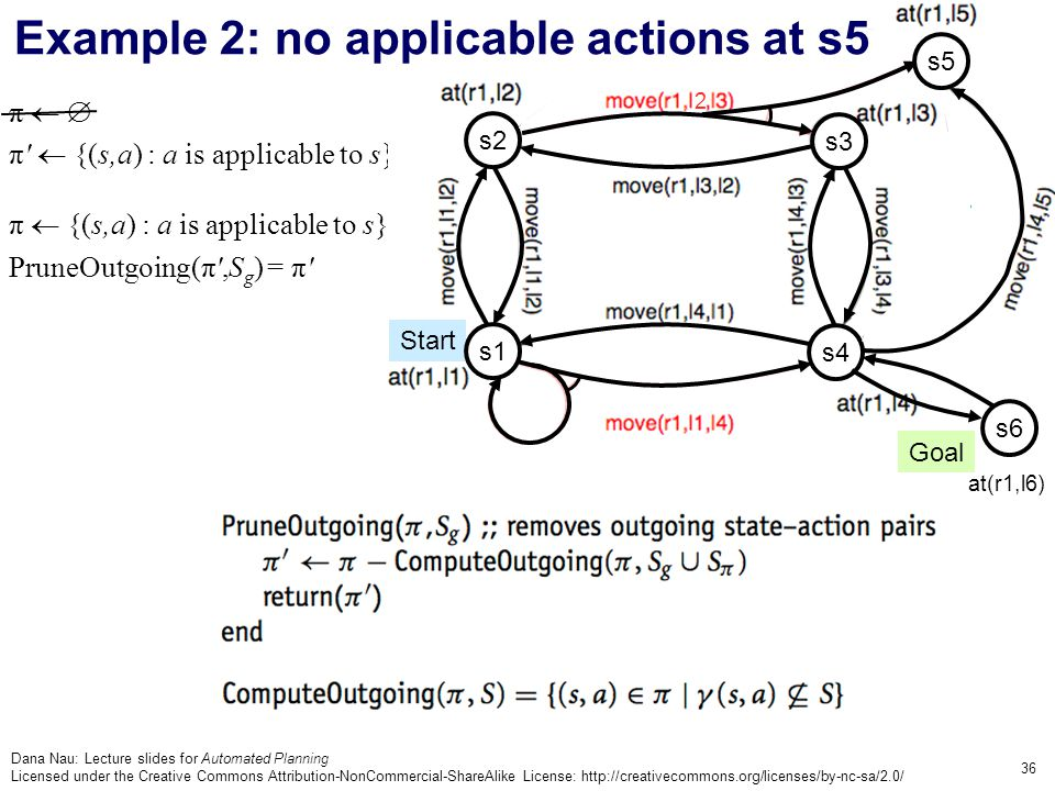 Dana Nau: Lecture slides for Automated Planning Licensed under the Creative Commons Attribution-NonCommercial-ShareAlike License: http://creativecommons.org/licenses/by-nc-sa/2.0/ 36 π   π  {(s,a) : a is applicable to s} π  {(s,a) : a is applicable to s} PruneOutgoing(π ,S g ) = π Goal Start s3 s4 s2 2 s1 s6 at(r1,l6) s5 Example 2: no applicable actions at s5