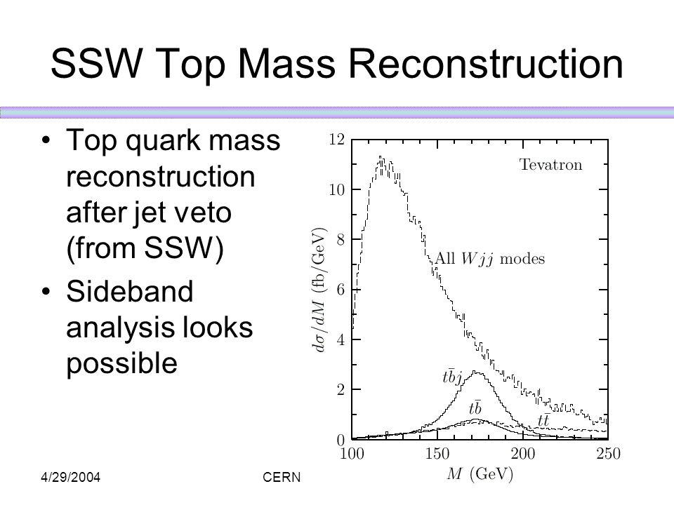 4/29/2004CERN TeV4LHC Meeting SSW Top Mass Reconstruction Top quark mass reconstruction after jet veto (from SSW) Sideband analysis looks possible