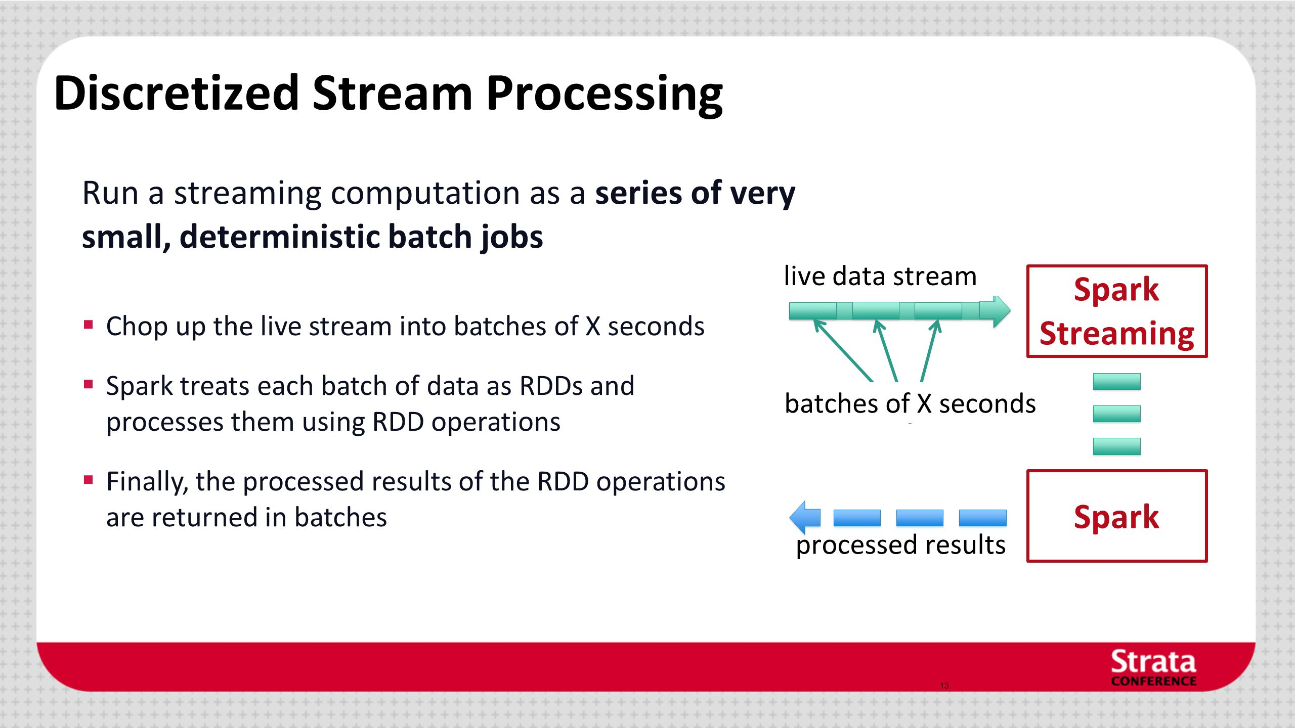Discretized Stream Processing Run a streaming computation as a series of very small, deterministic batch jobs 13 Spark Streaming batches of X seconds live data stream processed results  Chop up the live stream into batches of X seconds  Spark treats each batch of data as RDDs and processes them using RDD operations  Finally, the processed results of the RDD operations are returned in batches