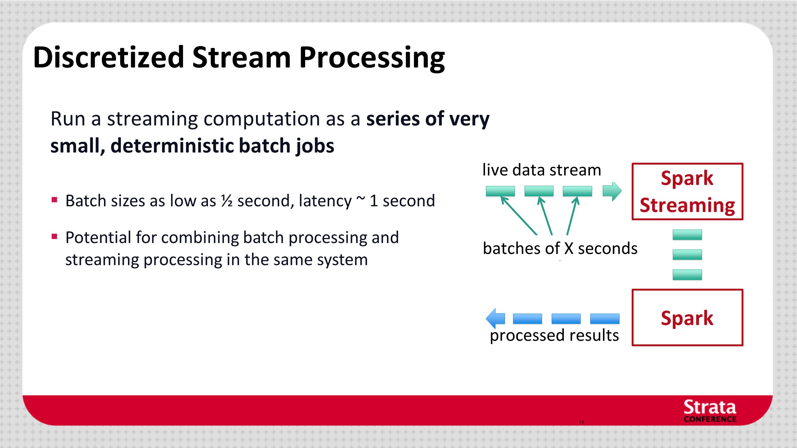 Discretized Stream Processing Run a streaming computation as a series of very small, deterministic batch jobs 14 Spark Streaming batches of X seconds live data stream processed results  Batch sizes as low as ½ second, latency ~ 1 second  Potential for combining batch processing and streaming processing in the same system