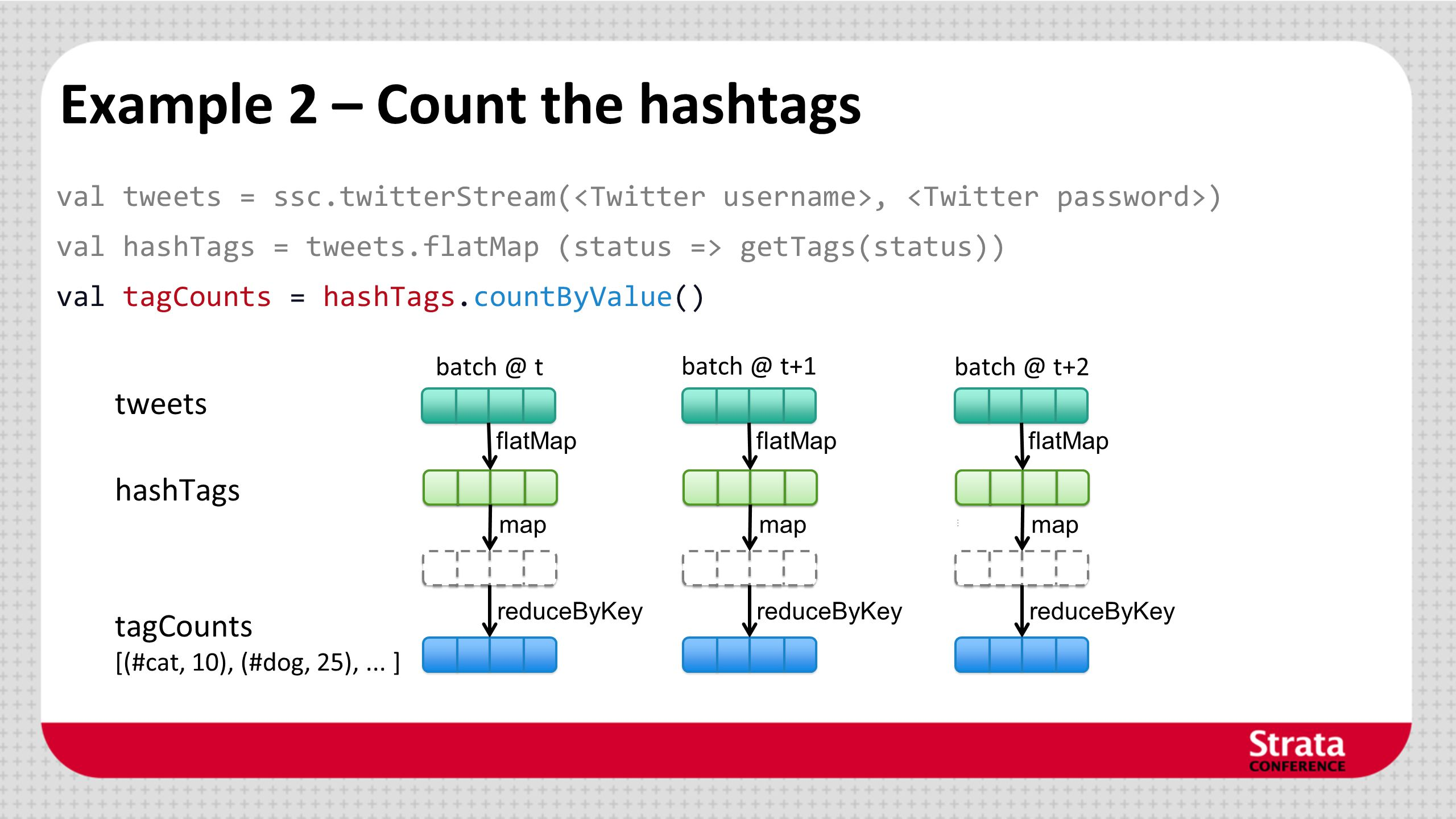 Example 2 – Count the hashtags val tweets = ssc.twitterStream(, ) val hashTags = tweets.flatMap (status => getTags(status)) val tagCounts = hashTags.c