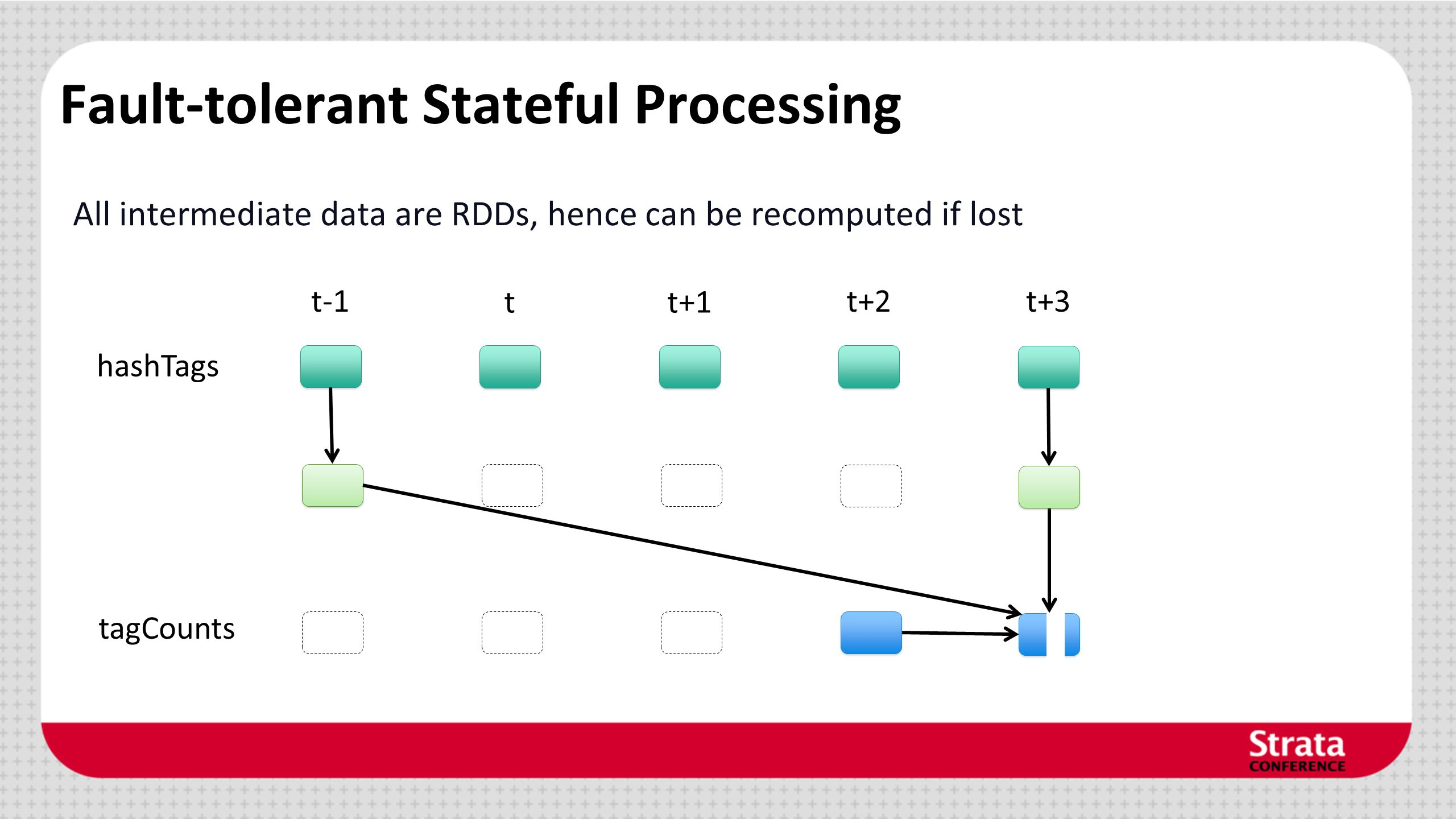 Fault-tolerant Stateful Processing All intermediate data are RDDs, hence can be recomputed if lost hashTags t-1 tt+1 t+2t+3 tagCounts