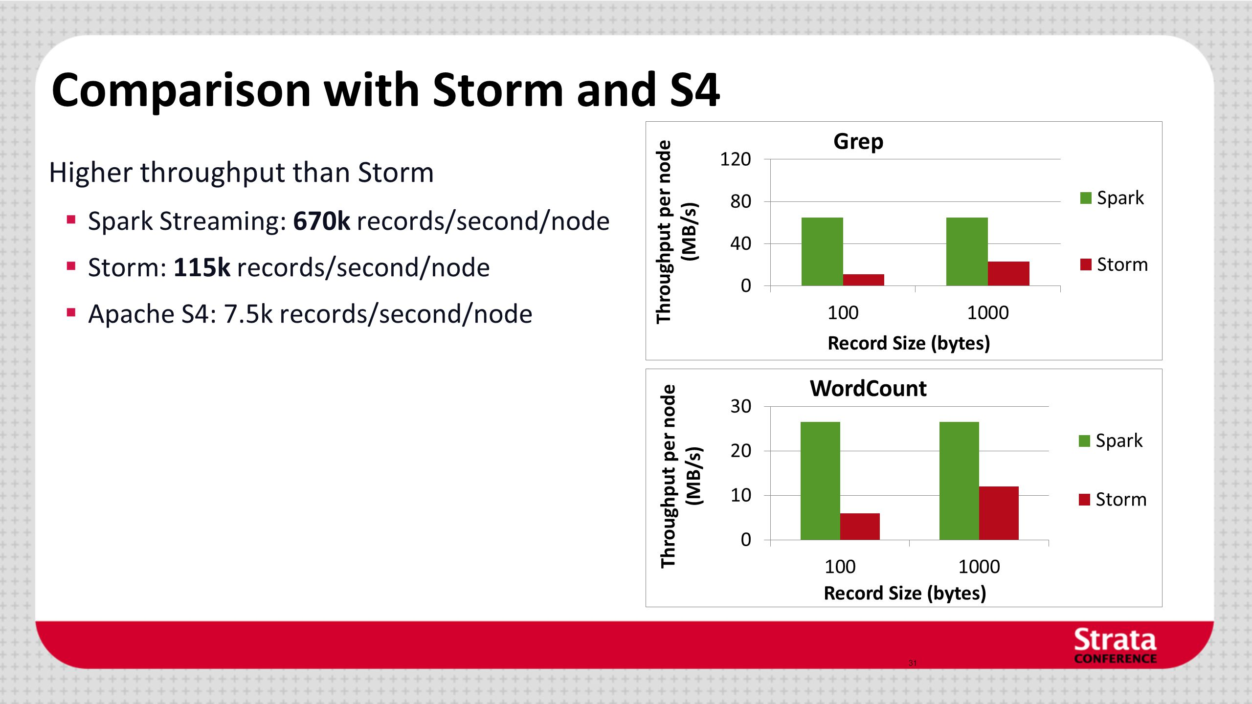 Comparison with Storm and S4 Higher throughput than Storm  Spark Streaming: 670k records/second/node  Storm: 115k records/second/node  Apache S4: 7.5k records/second/node 31
