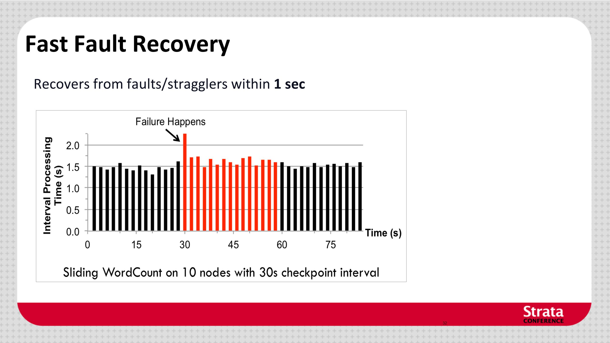 Fast Fault Recovery Recovers from faults/stragglers within 1 sec 32