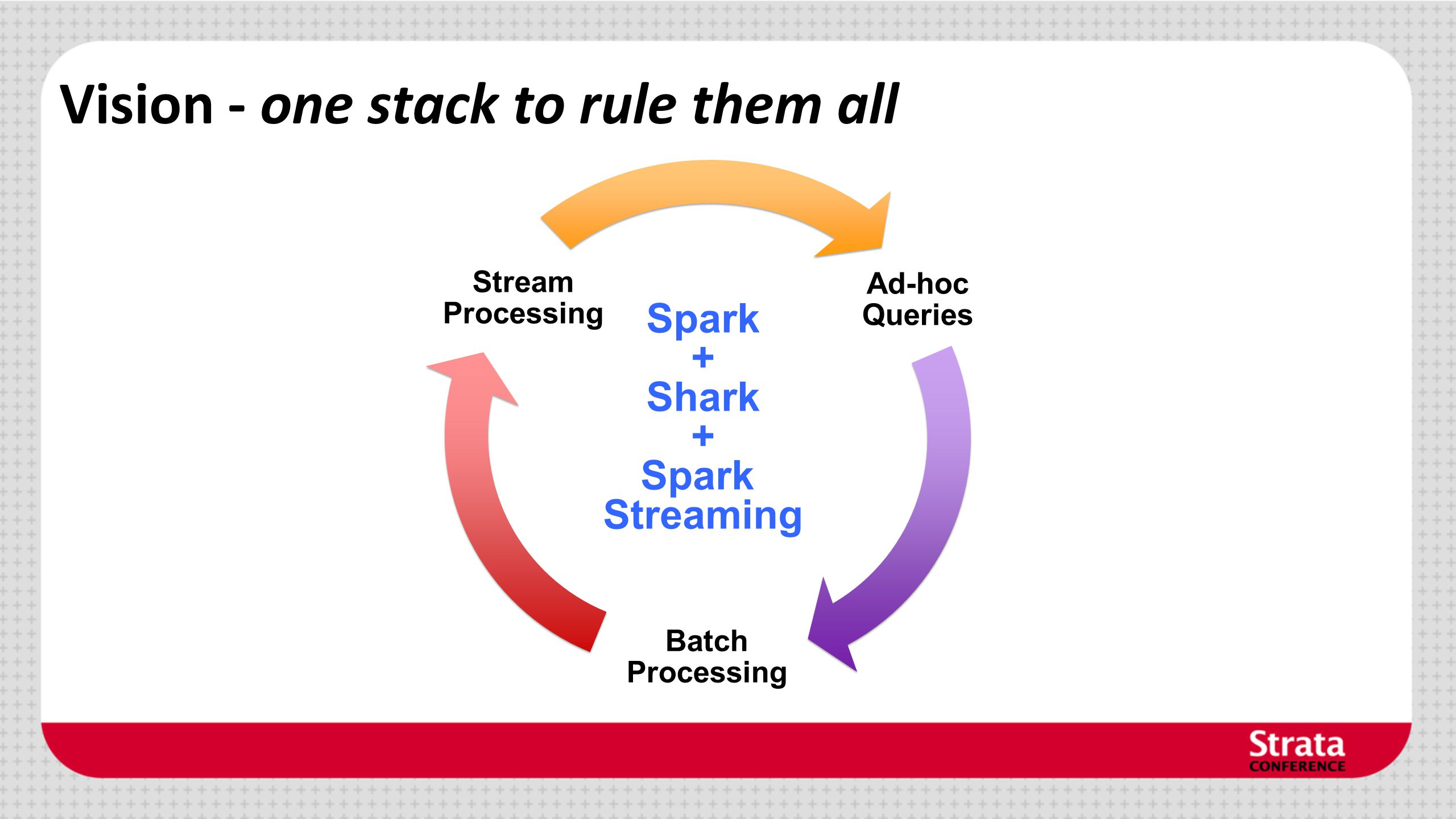 Vision - one stack to rule them all Ad-hoc Queries Batch Processing Stream Processing Spark + Shark + Spark Streaming