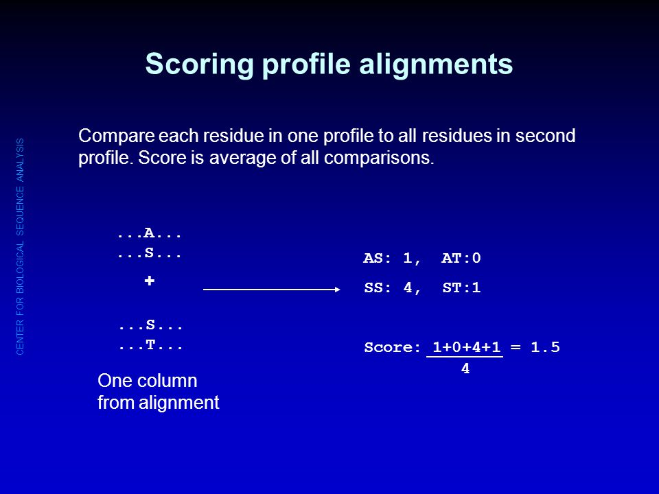 CENTER FOR BIOLOGICAL SEQUENCE ANALYSIS Scoring profile alignments...A......S......T... + One column from alignment AS: 1, AT:0 SS: 4, ST:1 Score: 1+0