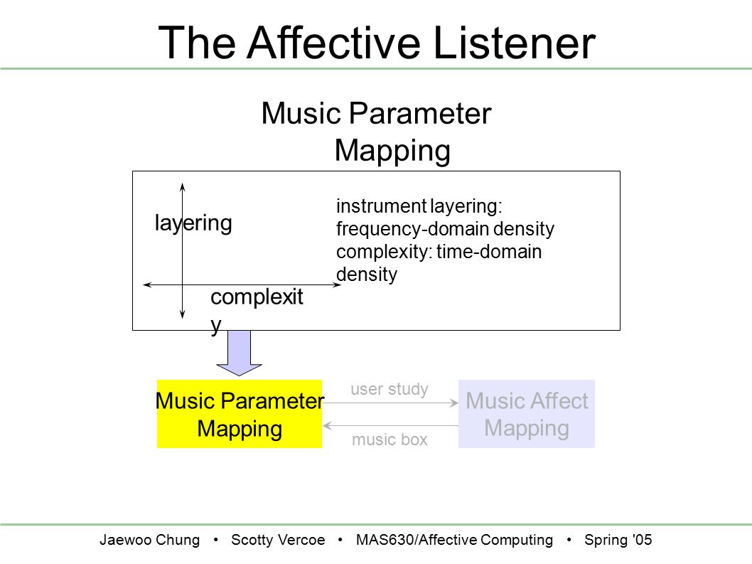 Jaewoo Chung Scotty Vercoe MAS630/Affective Computing Spring 05 The Affective Listener Music Affect Mapping Music Parameter Mapping user study music box layering complexit y instrument layering: frequency-domain density complexity: time-domain density Music Parameter Mapping