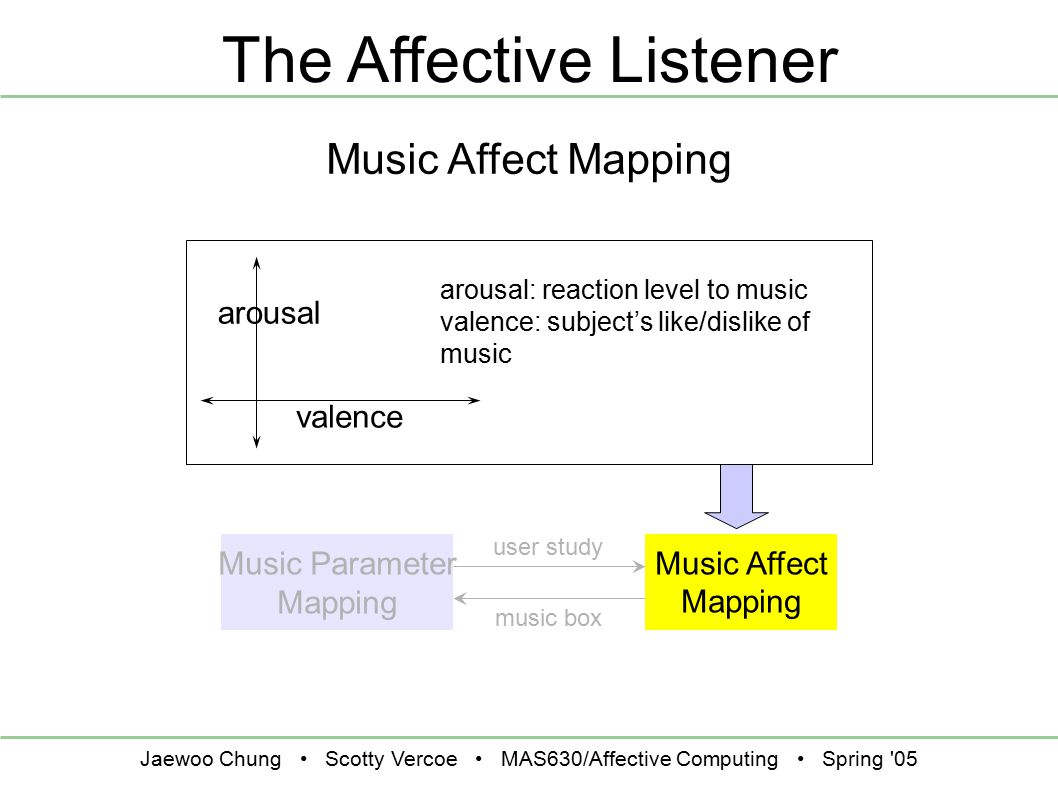 Jaewoo Chung Scotty Vercoe MAS630/Affective Computing Spring 05 The Affective Listener Music Affect Mapping Music Parameter Mapping user study music box arousal valence arousal: reaction level to music valence: subject's like/dislike of music Music Affect Mapping