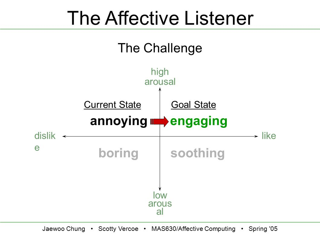 Jaewoo Chung Scotty Vercoe MAS630/Affective Computing Spring 05 The Affective Listener high arousal like The Challenge low arous al dislik e engagingannoying soothingboring Current StateGoal State