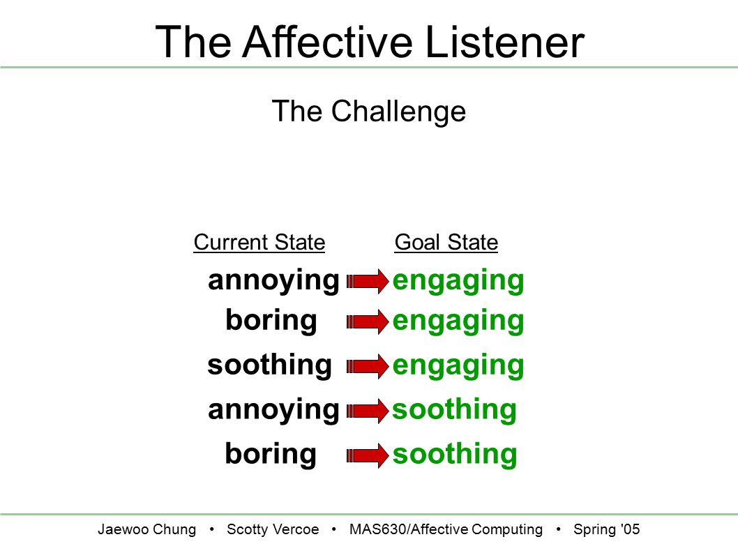 Jaewoo Chung Scotty Vercoe MAS630/Affective Computing Spring 05 The Affective Listener The Challenge engagingannoying Current StateGoal State engagingboring engagingsoothing annoying soothingboring