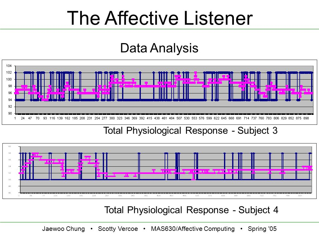 Jaewoo Chung Scotty Vercoe MAS630/Affective Computing Spring 05 The Affective Listener Data Analysis Total Physiological Response - Subject 3 Total Physiological Response - Subject 4
