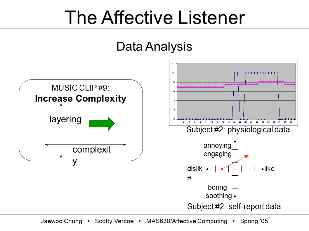 Jaewoo Chung Scotty Vercoe MAS630/Affective Computing Spring 05 The Affective Listener Data Analysis Subject #2: physiological data MUSIC CLIP #9: Increase Complexity layering complexit y Subject #2: self-report data like annoying engaging dislik e boring soothing