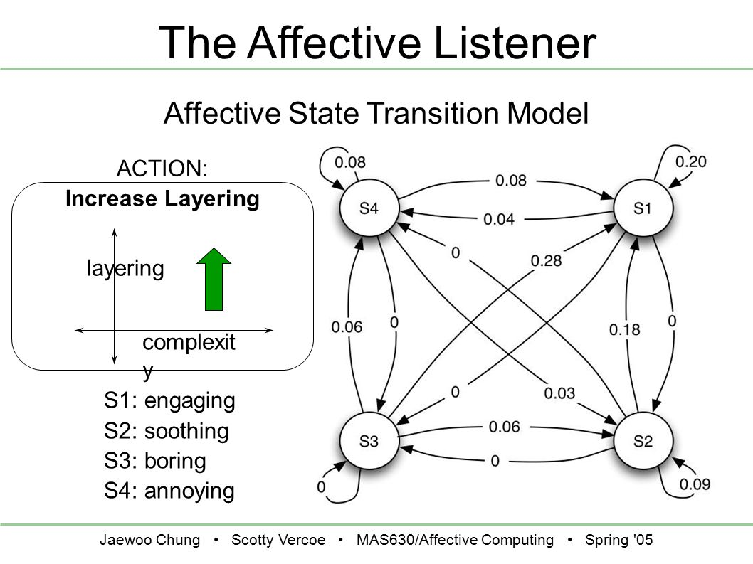 Jaewoo Chung Scotty Vercoe MAS630/Affective Computing Spring 05 The Affective Listener ACTION: Increase Layering layering complexit y S1: engaging S2: soothing S3: boring S4: annoying Affective State Transition Model