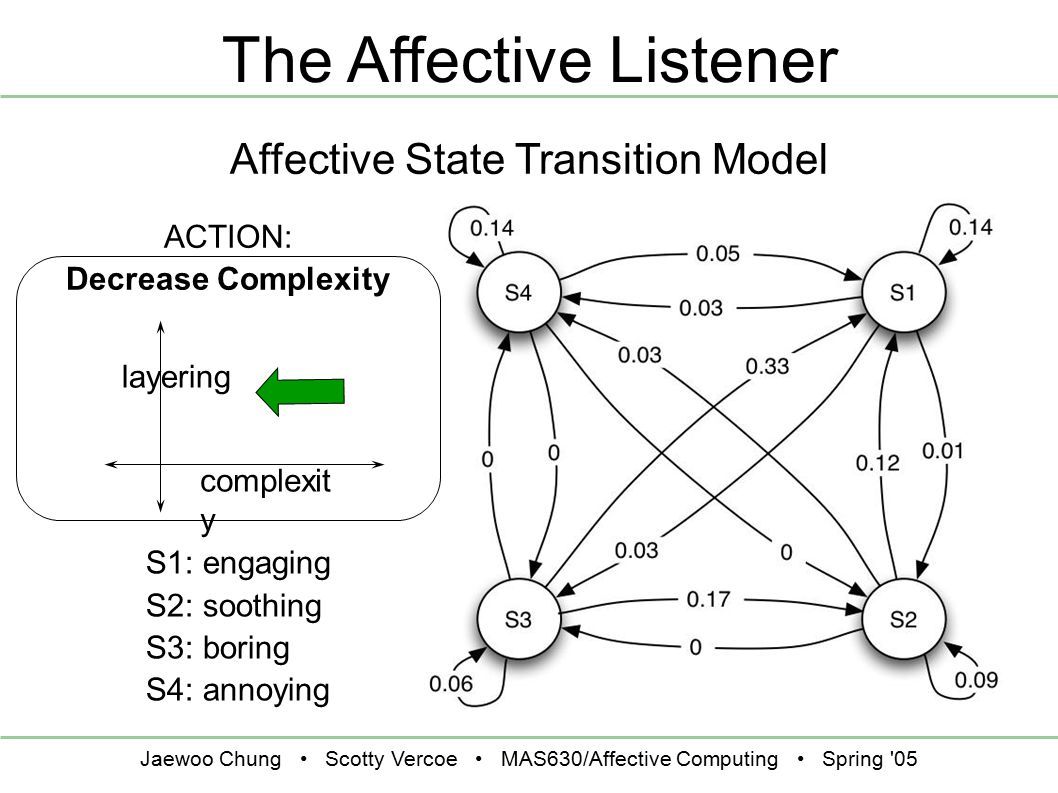 Jaewoo Chung Scotty Vercoe MAS630/Affective Computing Spring '05 The Affective Listener ACTION: Decrease Complexity layering complexit y S1: engaging