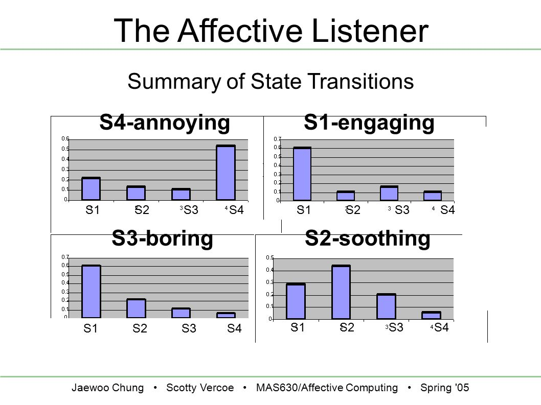 Jaewoo Chung Scotty Vercoe MAS630/Affective Computing Spring 05 The Affective Listener Summary of State Transitions S1-engagingS4-annoying S3-boring S1 S2 S3 S4 S2-soothing S1 S2 S3 S4
