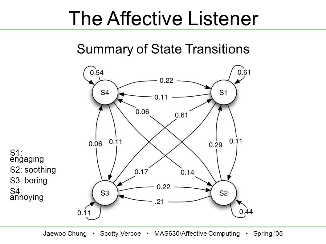 Jaewoo Chung Scotty Vercoe MAS630/Affective Computing Spring '05 The Affective Listener Summary of State Transitions S1: engaging S2: soothing S3: bor