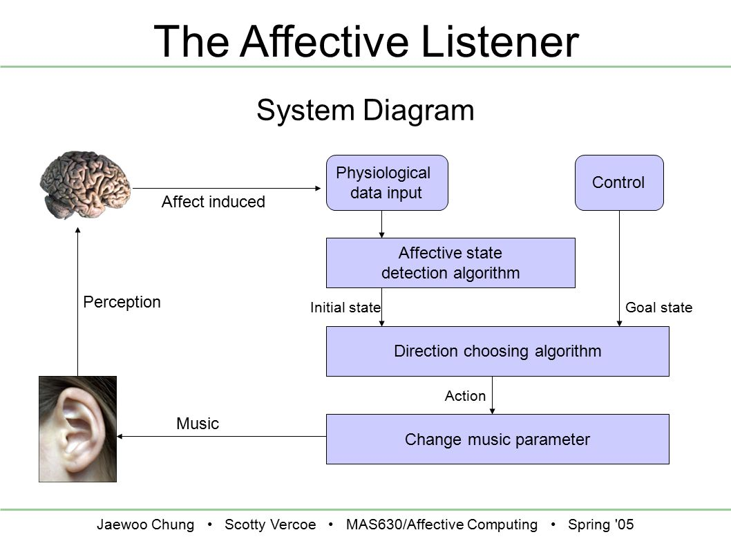 Jaewoo Chung Scotty Vercoe MAS630/Affective Computing Spring 05 The Affective Listener System Diagram Physiological data input Control Affective state detection algorithm Direction choosing algorithm Change music parameter Goal stateInitial state Action Music Affect induced Perception