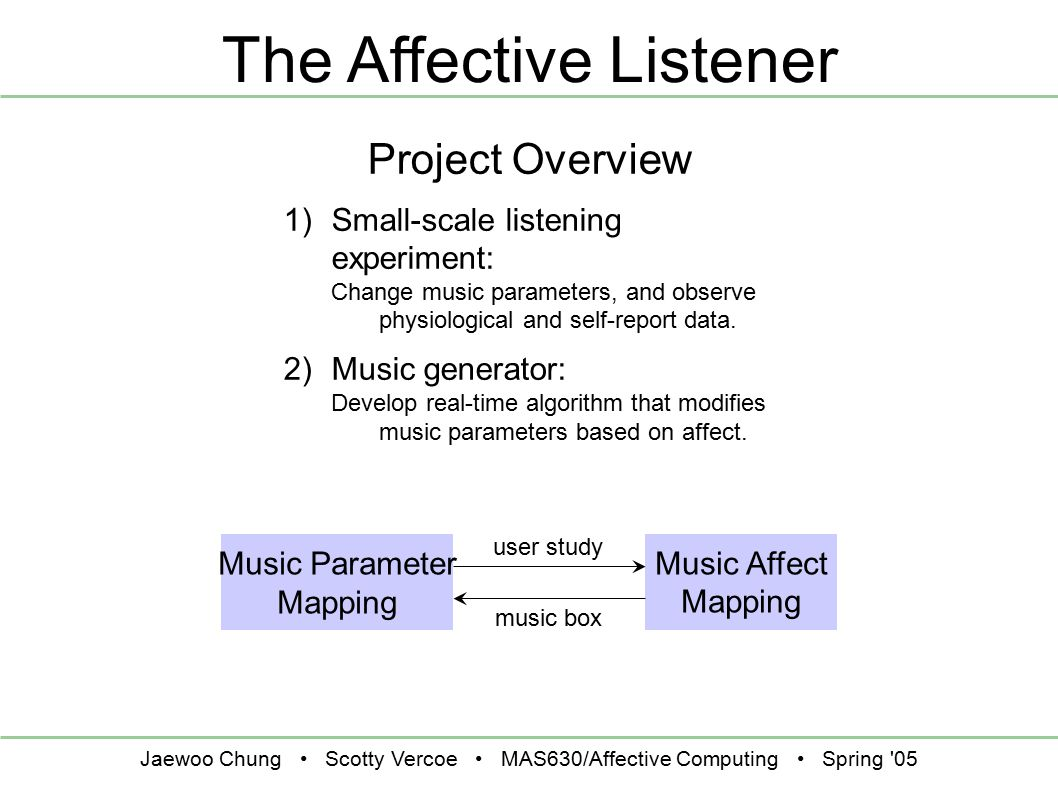 Jaewoo Chung Scotty Vercoe MAS630/Affective Computing Spring '05 The Affective Listener Music Affect Mapping Music Parameter Mapping user study music