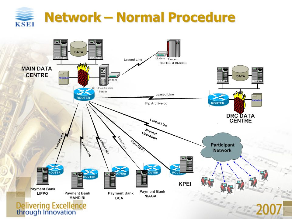Network – Normal Procedure