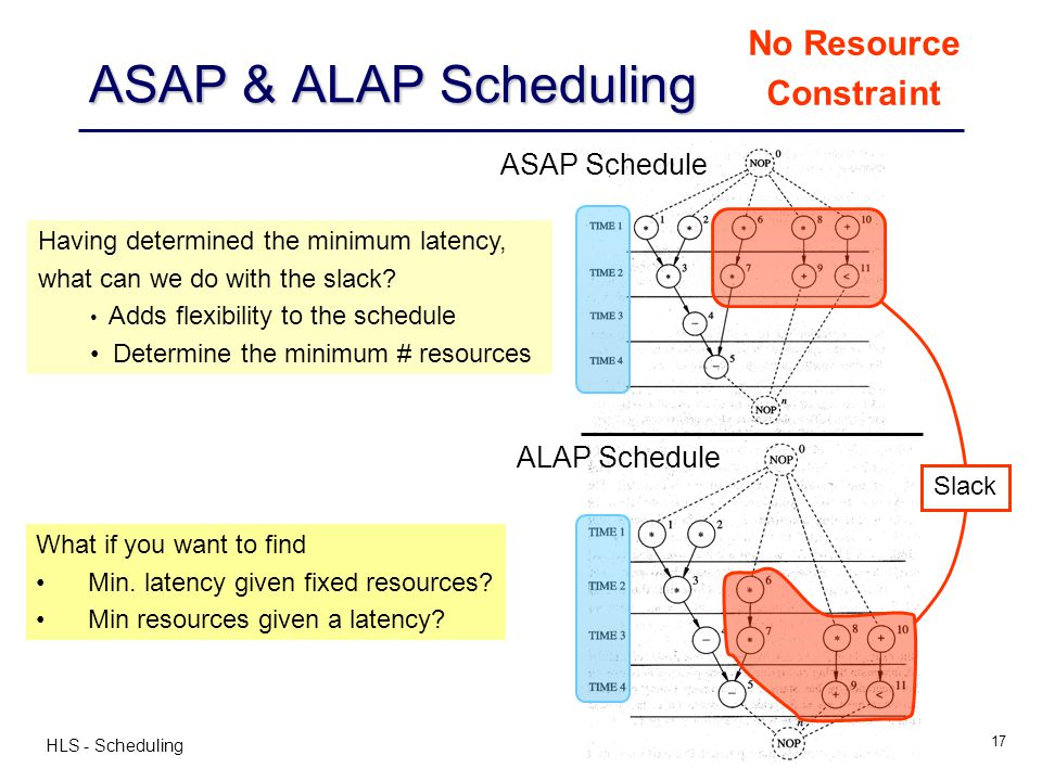 HLS - Scheduling 17 ASAP & ALAP Scheduling ASAP Schedule ALAP Schedule Slack No Resource Constraint Having determined the minimum latency, what can we