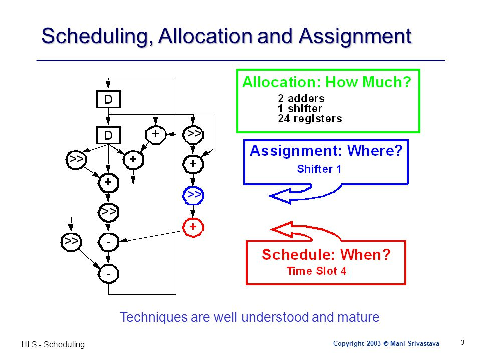 HLS - Scheduling 4 Scheduling and Assignment - Overview + ** Control Step Copyright 2003  Mani Srivastava Schedule 1 s1 s2 s3 +1 +2+2 *1 s3 s4 +3 *2 *3 c d a b F1 = (a + b + c) * d F1 F2F3 F2 = (x + y) * z F3 = (x + y)* w x y z w 4 control steps, 1 Add, 2 Mult