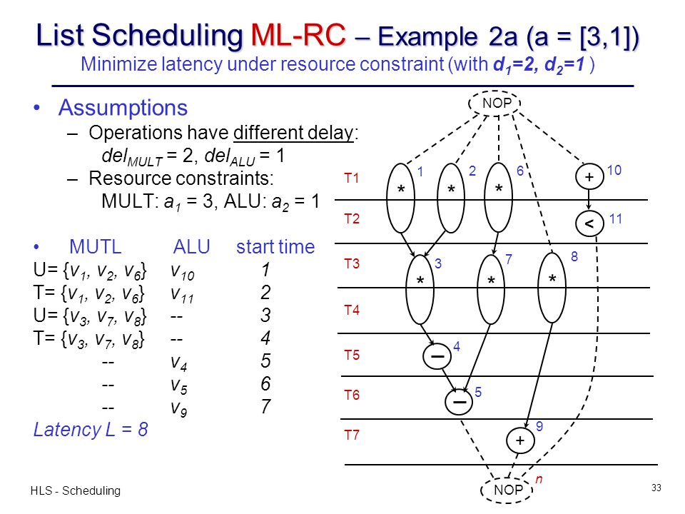 HLS - Scheduling 33 List Scheduling ML-RC – Example 2a (a = [3,1]) List Scheduling ML-RC – Example 2a (a = [3,1]) Minimize latency under resource cons