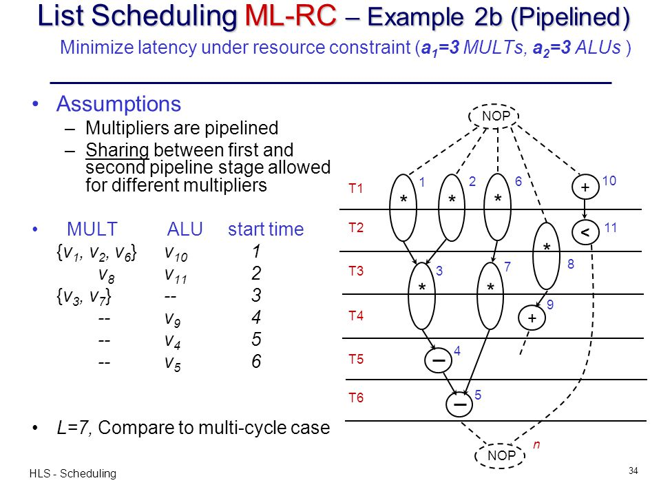 HLS - Scheduling 34 List Scheduling ML-RC – Example 2b (Pipelined) List Scheduling ML-RC – Example 2b (Pipelined) Minimize latency under resource cons