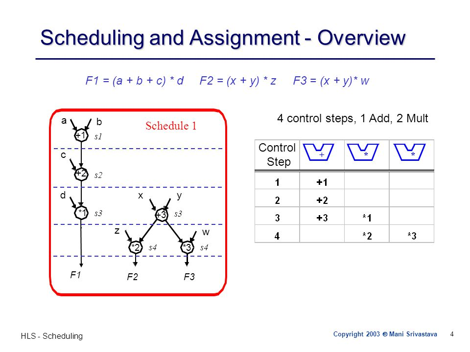 HLS - Scheduling 25 Hu's Algorithm Simple case of the scheduling problem – –Each operation has unit delay – –Each operation can be implemented by the same operator (multiprocessor) Hu's algorithm – –Greedy, polynomial time – –Optimal for trees and single type operations – –Computes minimum number of resources for a given latency (MR-LCS), or – –computes minimum latency subject to resource constraints (ML-RCS) Basic idea: – –Label operations based on their distances from the sink – –Try to schedule nodes with higher labels first (i.e., most critical operations have priority)