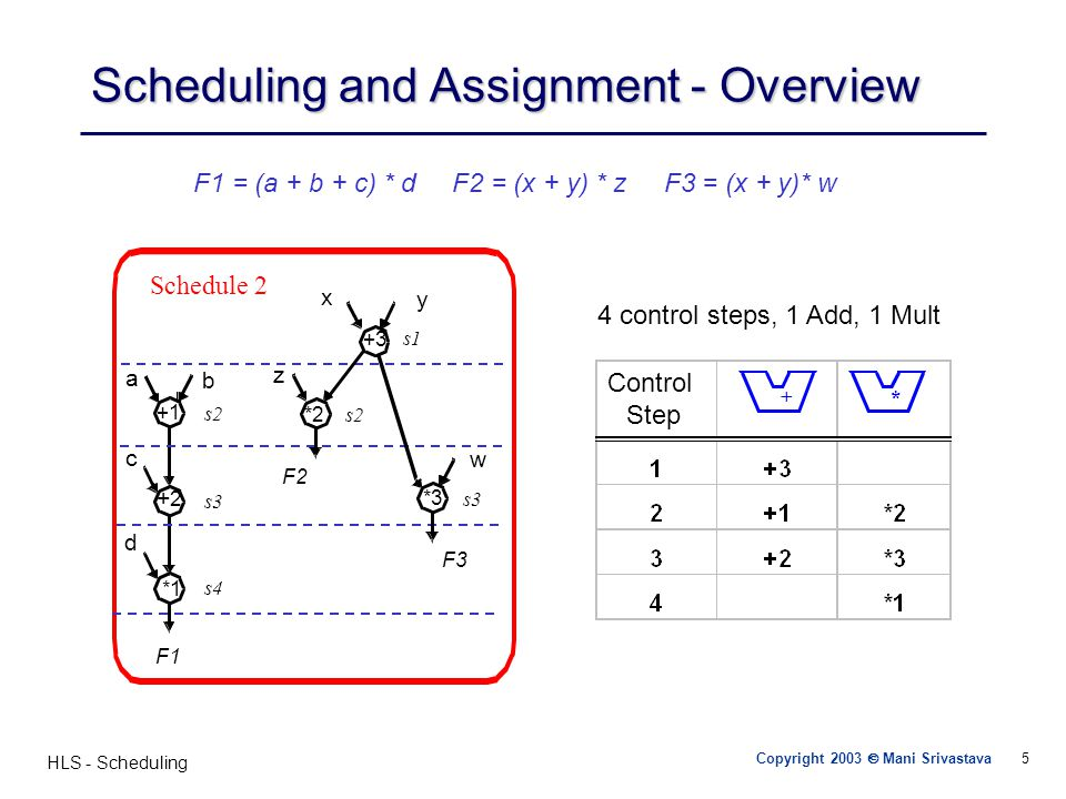 HLS - Scheduling 16 ASAP & ALAP Scheduling Sequence Graph ASAP Schedule ALAP Schedule Slack No Resource Constraint Critical Path=4