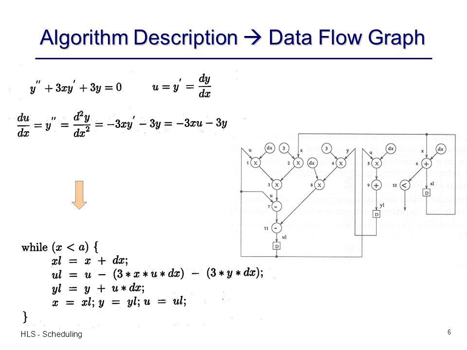 HLS - Scheduling 7 Data Flow Graph (DFG)