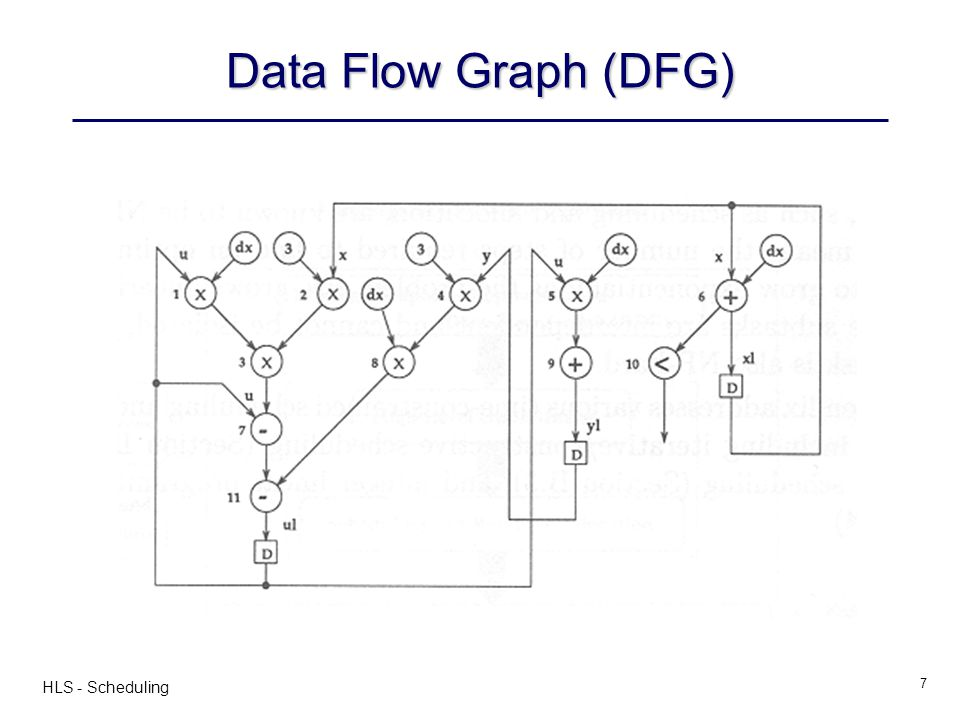 HLS - Scheduling 7 Data Flow Graph (DFG)