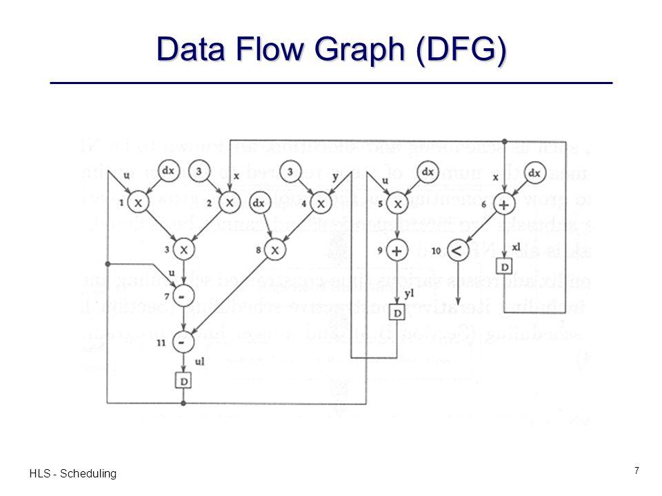 HLS - Scheduling 18 Slack of Operator i: S i = TS i ALAP – TS i ASAP – –Defines mobility of the operators * NOP ** < ** * + 1 2 3 4 5 6 7 8 9 10 11 0 n + 0 * NOP * * +< * * * + 1 2 3 4 5 6 7 8 9 10 11 n S 6 = 2-1 = 1 S 7 = 2-1 = 1 S 8 = 3-1 = 2 S 9 = 4-2 = 2 S 10 = 3-1 = 2 S 11 = 4-2 = 2 Computing Slack (mobility)