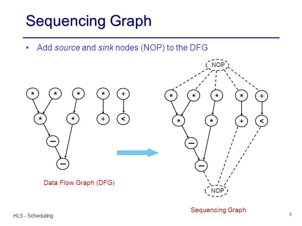HLS - Scheduling 9 Sequencing Graph * ** +< *** + Add source and sink nodes (NOP) to the DFG * NOP ** +< *** + Data Flow Graph (DFG) Sequencing Graph