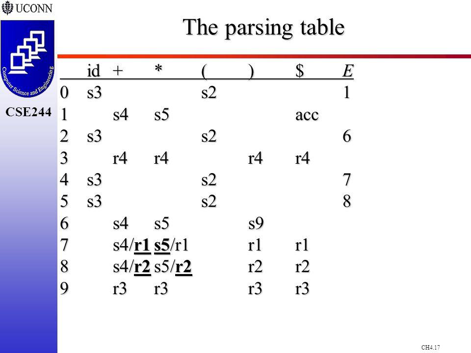 CH4.17 CSE244 The parsing table id+*()$E 0s3s21 1s4s5acc 2s3s26 3r4r4r4r4 4s3s27 5s3s28 6s4s5s9 7s4/r1s5/r1r1r1 8s4/r2s5/r2r2r2 9r3r3r3r3