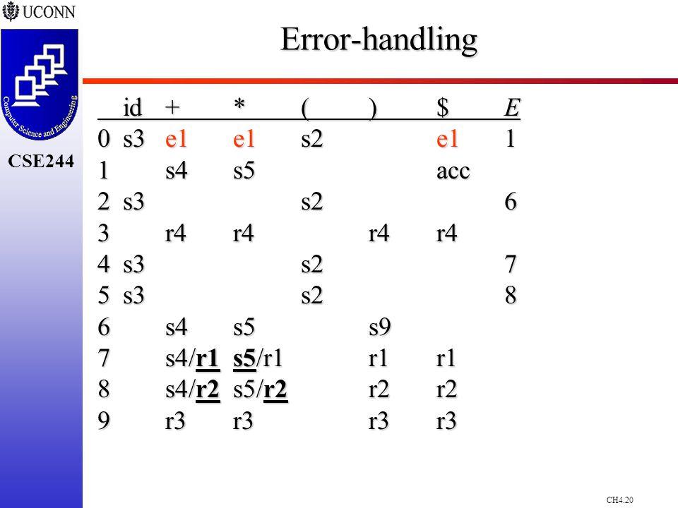 CH4.20 CSE244Error-handling id+*()$E 0s3e1e1 s2e1 1 1 s4s5acc 2s3s26 3r4r4r4r4 4s3s27 5s3s28 6s4s5s9 7s4/r1s5/r1r1r1 8s4/r2s5/r2r2r2 9r3r3r3r3