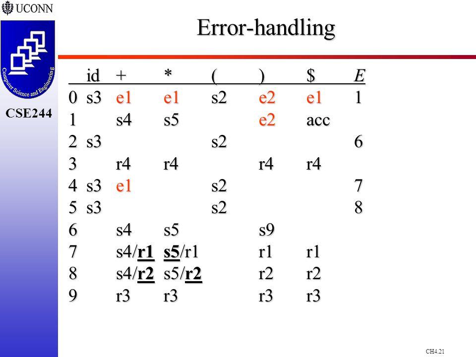 CH4.21 CSE244Error-handling id+*()$E 0s3e1e1 s2e2 e1 1 1 s4s5e2 acc 2s3s26 3r4r4r4r4 4s3e1 s27 5s3s28 6s4s5s9 7s4/r1s5/r1r1r1 8s4/r2s5/r2r2r2 9r3r3r3r3