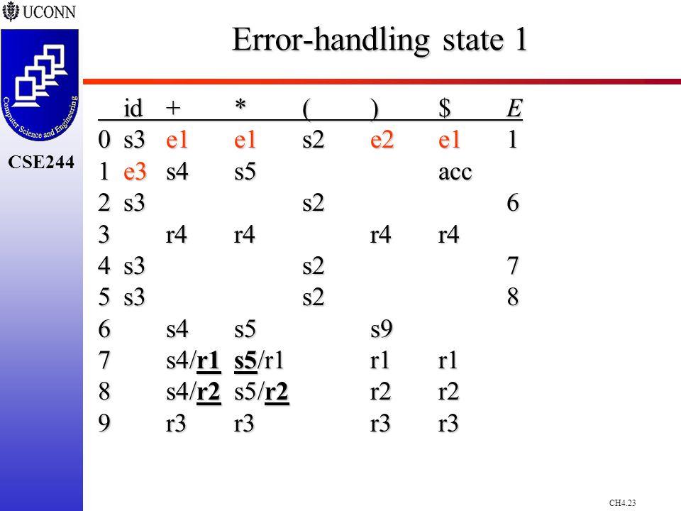 CH4.23 CSE244 Error-handling state 1 id+*()$E 0s3e1e1 s2e2 e1 1 1e3 s4s5acc 2s3s26 3r4r4r4r4 4s3s27 5s3s28 6s4s5s9 7s4/r1s5/r1r1r1 8s4/r2s5/r2r2r2 9r3r3r3r3