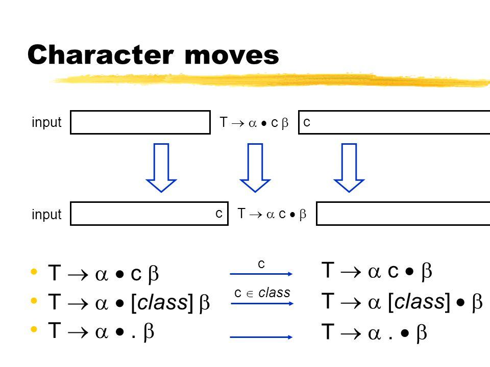 Character moves T    c  T    [class]  T   .  input T    c  c input c T   c   c c  class T   c   T  .   T   [class]  