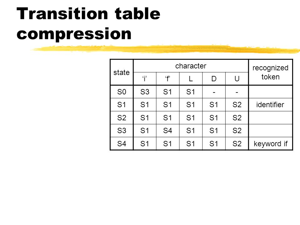 Transition table compression state character recognized token 'i''f'LDU S0S3S1 -- S2identifier S2S1 S2 S3S1S4S1 S2 S4S1 S2keyword if