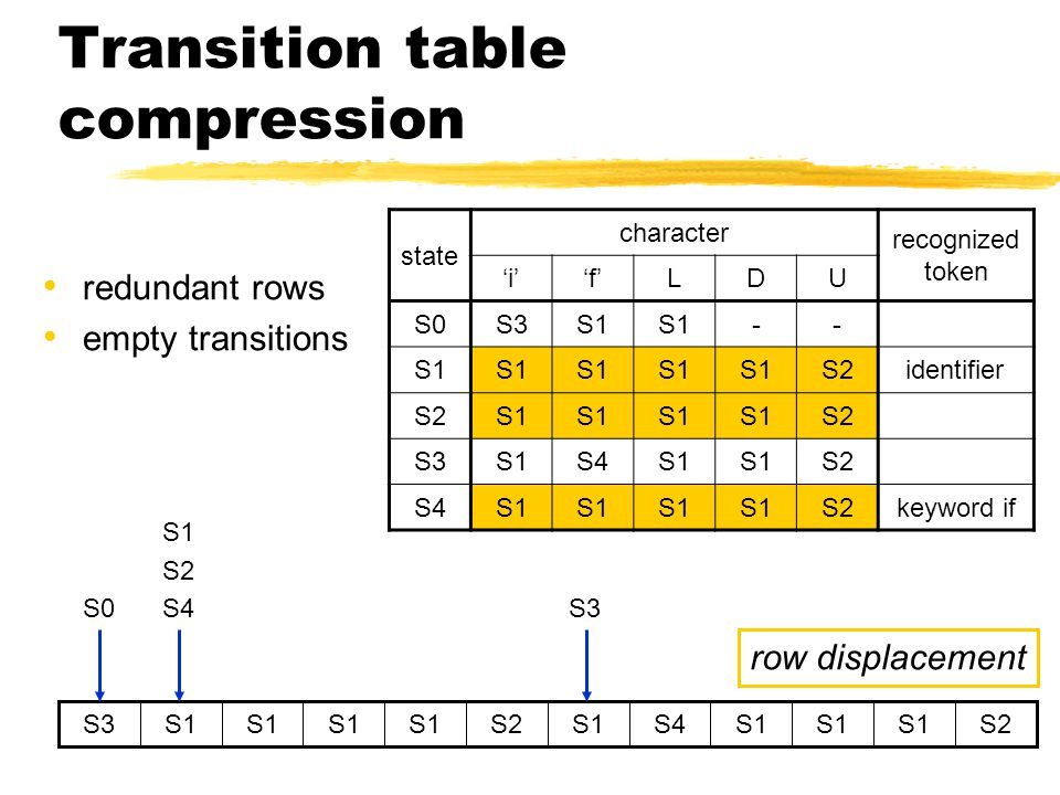 Transition table compression redundant rows empty transitions state character recognized token 'i''f'LDU S0S3S1 -- S2identifier S2S1 S2 S3S1S4S1 S2 S4S1 S2keyword if S1S4S1 S2S1 S2S1 S3 S0 S1 S2 S4 S3 row displacement