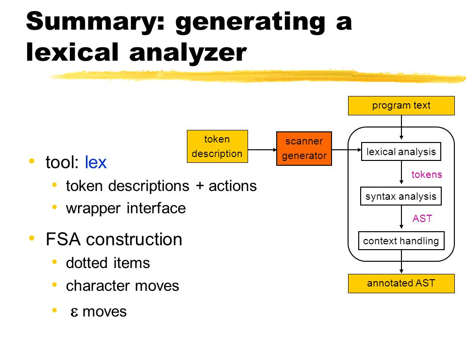 Summary: generating a lexical analyzer tool: lex token descriptions + actions wrapper interface FSA construction dotted items character moves  moves program text lexical analysis syntax analysis context handling annotated AST tokens AST scanner generator token description